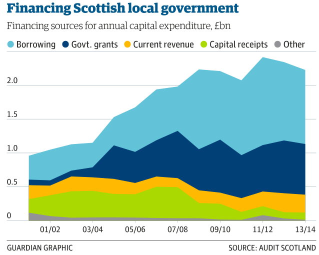 Financing-Scottish-localgov