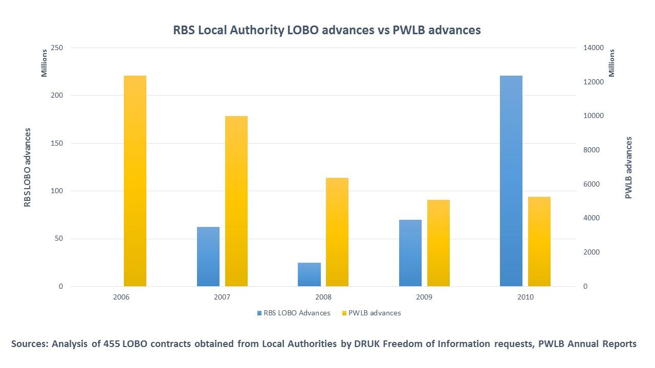 RBS vs PWLB v2