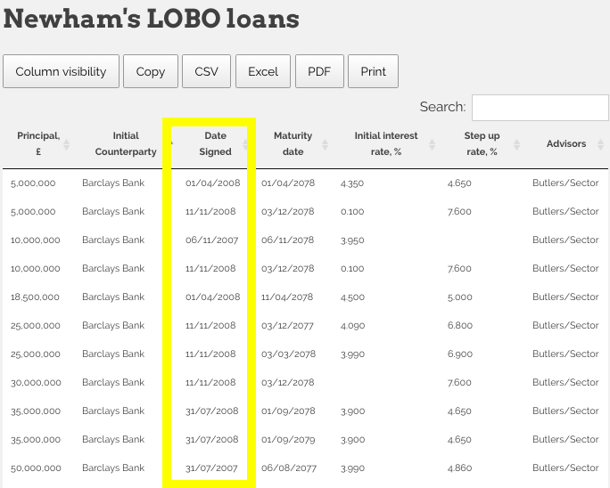 Newham LOBO Loans 2007 - 2009